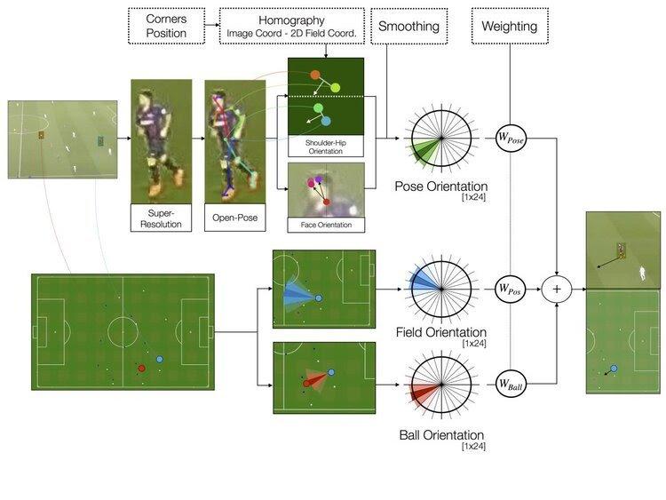 algoritmo calcio